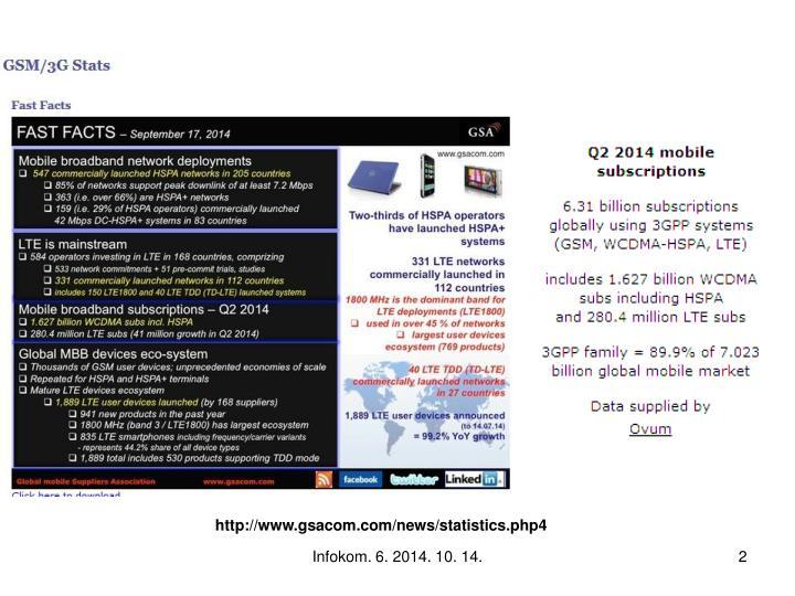 Http://www.gsacom.com/news/statistics.php4
