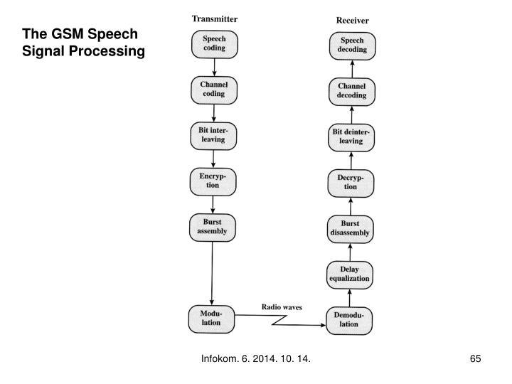 The GSM Speech
