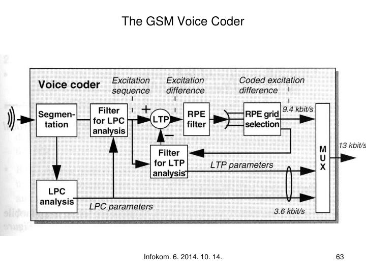 The GSM Voice Coder
