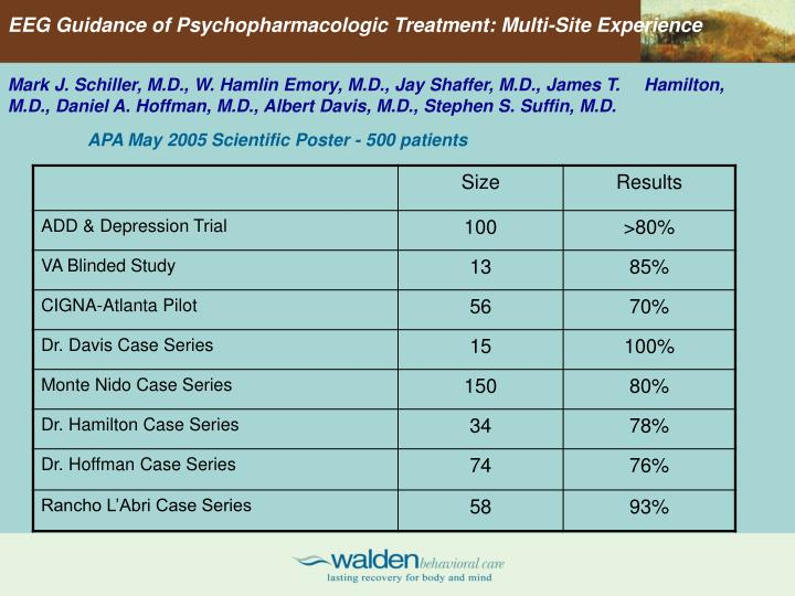 EEG Guidance of Psychopharmacologic Treatment: Multi-Site Experience