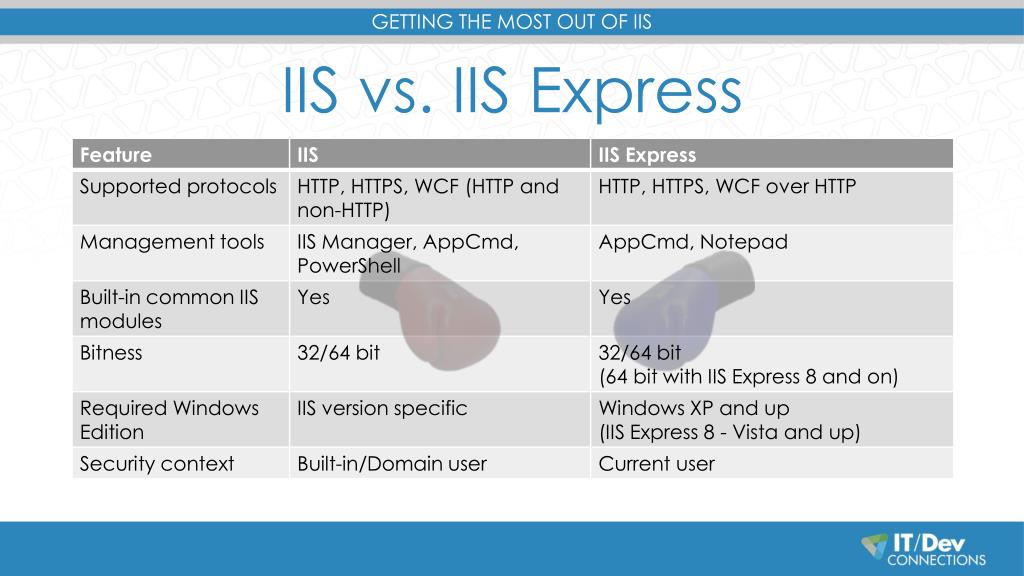 PPT - Getting the Most Out of IIS PowerPoint Presentation