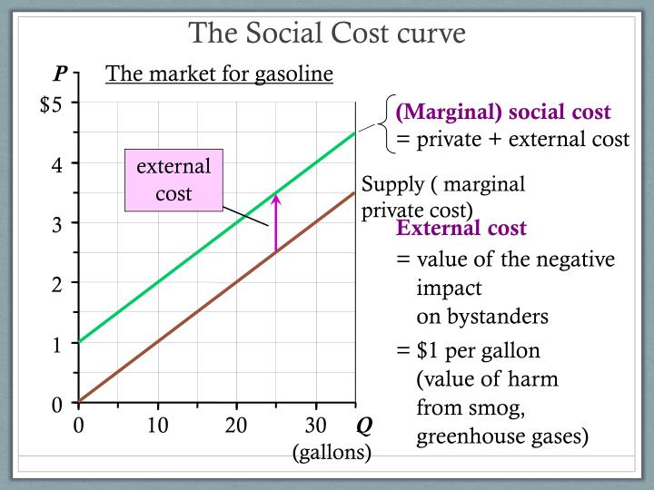 private cost and external cost