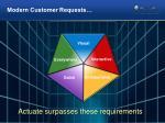modern customer requests1