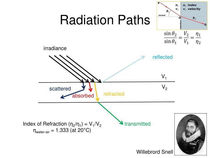 Radiation paths
