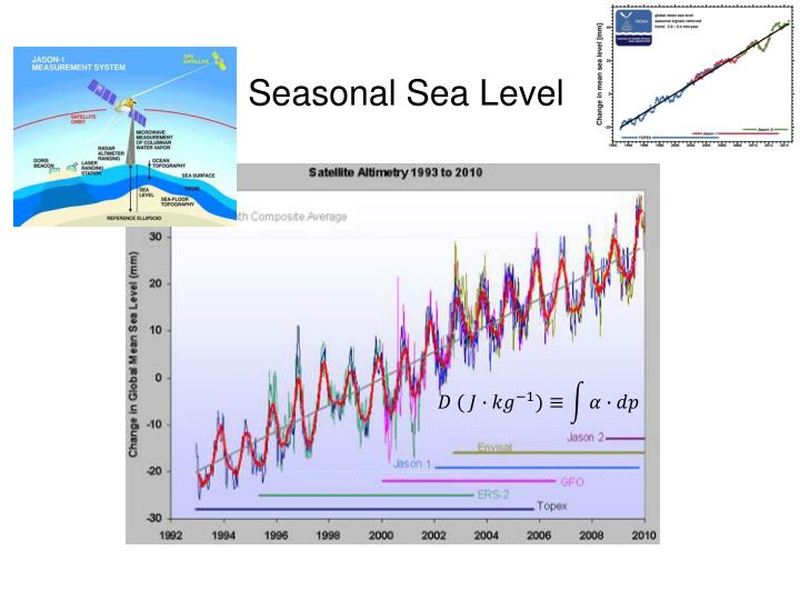 Seasonal Sea Level