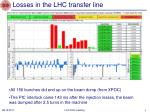 losses in the lhc transfer line