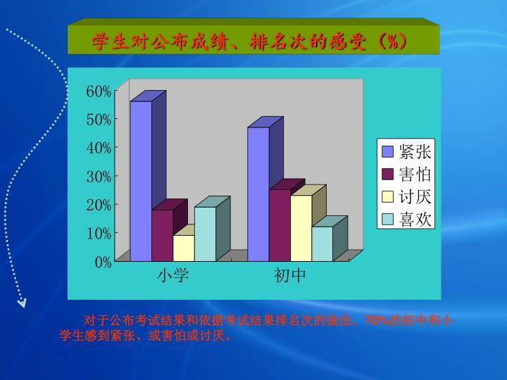 学生对公布成绩、排名次的感受(