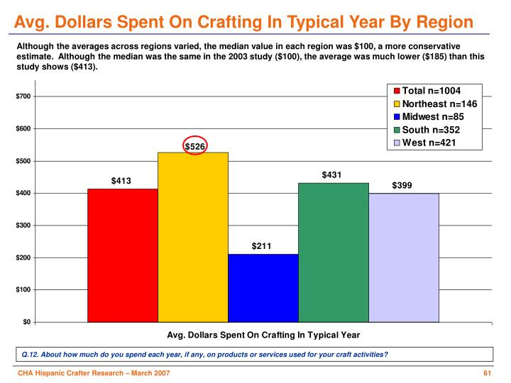 Avg. Dollars Spent On Crafting In Typical Year By Region