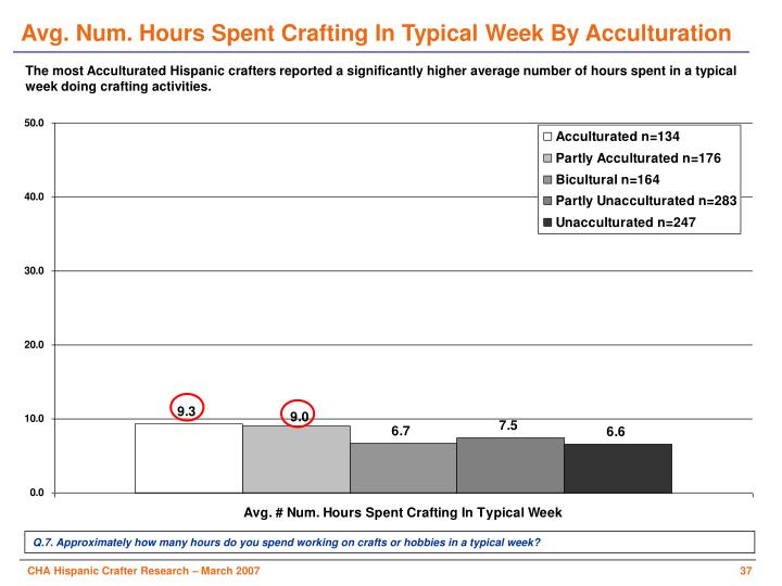 Avg. Num. Hours Spent Crafting In Typical Week By Acculturation