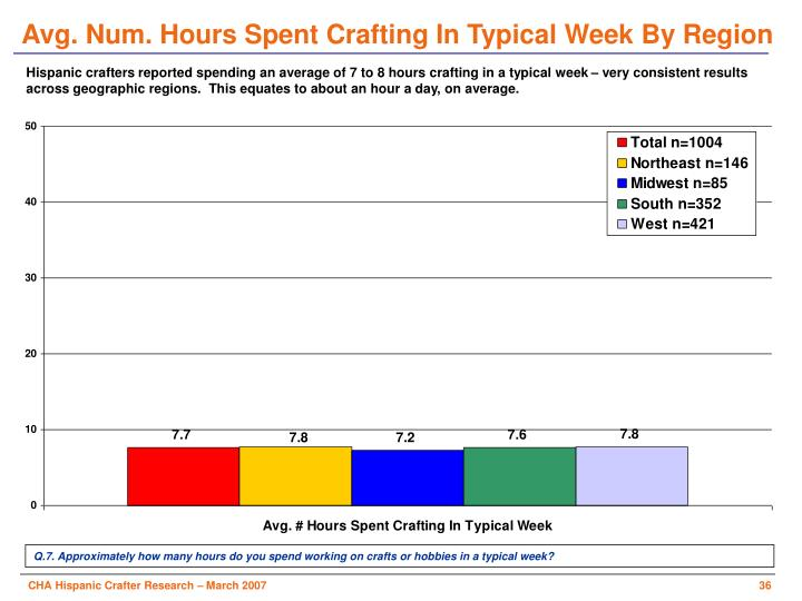 Avg. Num. Hours Spent Crafting In Typical Week By Region