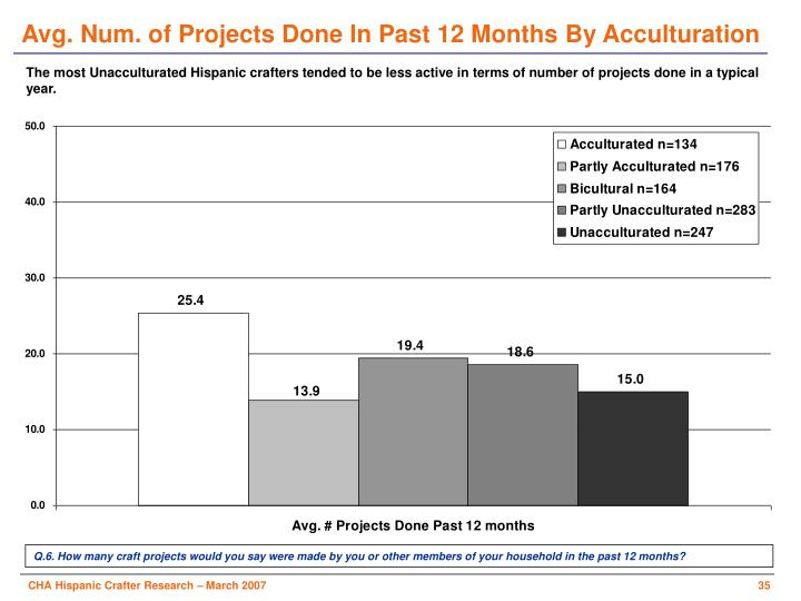 Avg. Num. of Projects Done In Past 12 Months By Acculturation