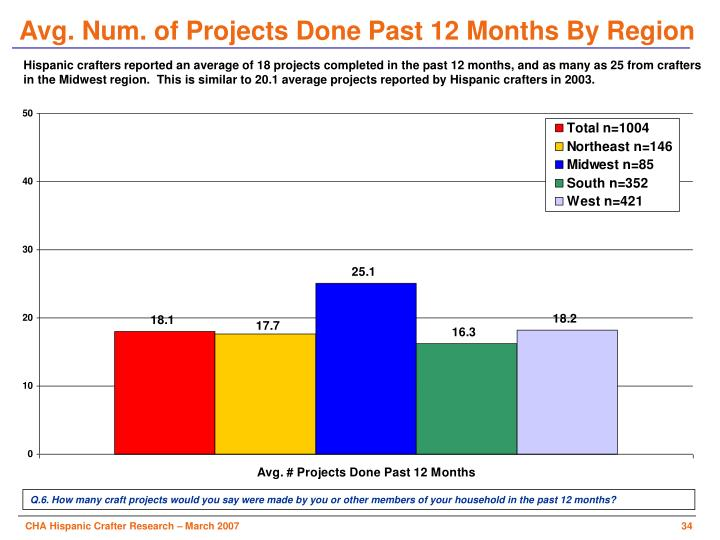 Avg. Num. of Projects Done Past 12 Months By Region