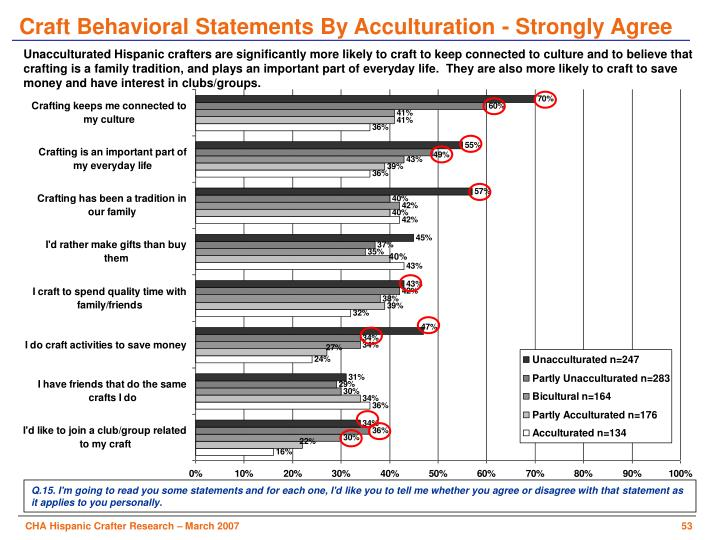 Craft Behavioral Statements By Acculturation - Strongly Agree