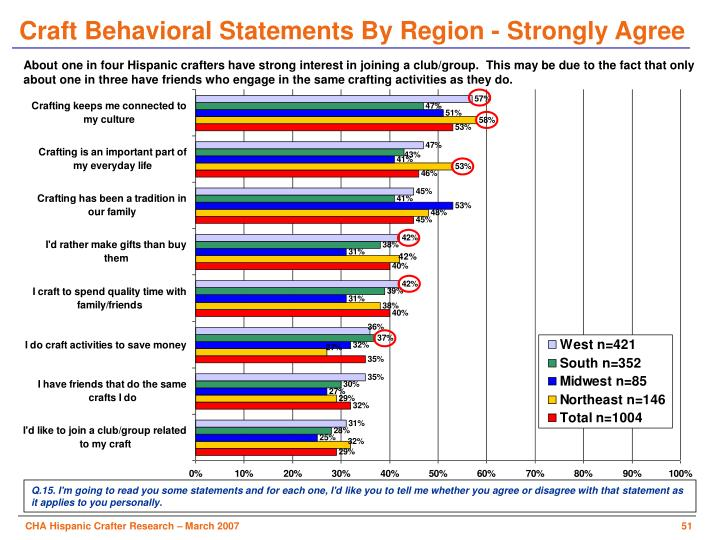 Craft Behavioral Statements By Region - Strongly Agree