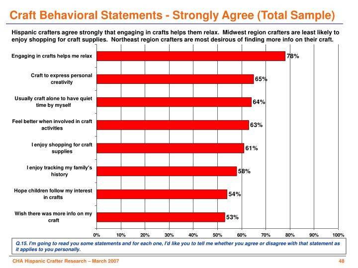 Craft Behavioral Statements - Strongly Agree (Total Sample)