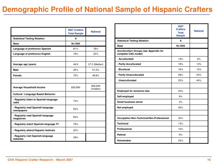 Demographic Profile of National Sample of Hispanic Crafters