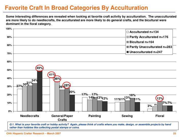 Favorite Craft In Broad Categories By Acculturation
