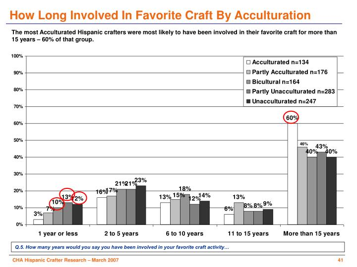 How Long Involved In Favorite Craft By Acculturation