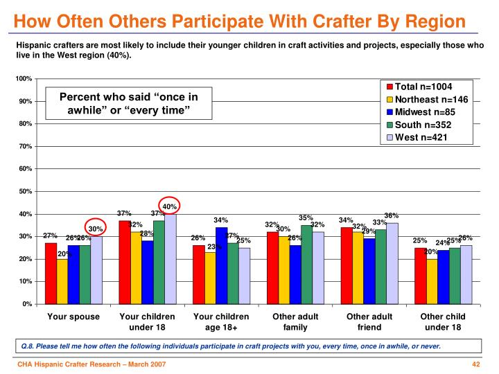 How Often Others Participate With Crafter By Region