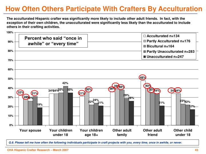 How Often Others Participate With Crafters By Acculturation