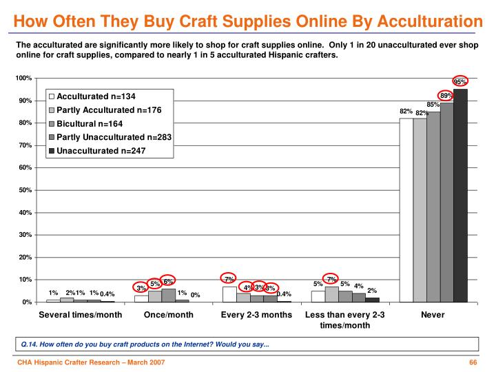 How Often They Buy Craft Supplies Online By Acculturation