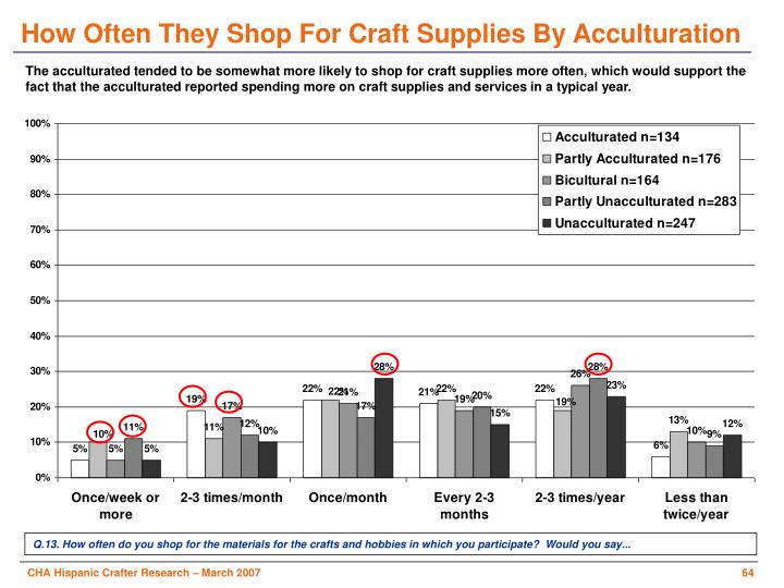 How Often They Shop For Craft Supplies By Acculturation