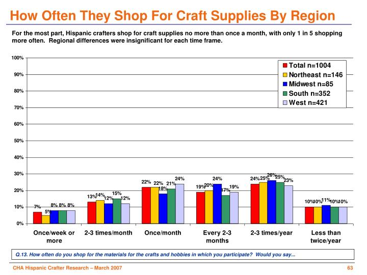 How Often They Shop For Craft Supplies By Region