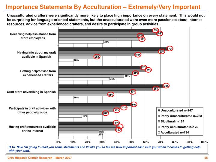 Importance Statements By Acculturation – Extremely/Very Important