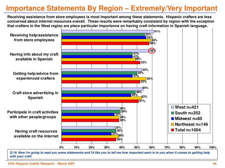Importance Statements By Region – Extremely/Very Important