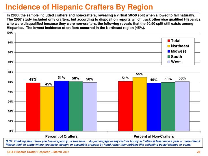 Incidence of Hispanic Crafters By Region