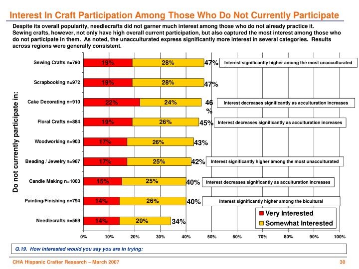 Interest In Craft Participation Among Those Who Do Not Currently Participate