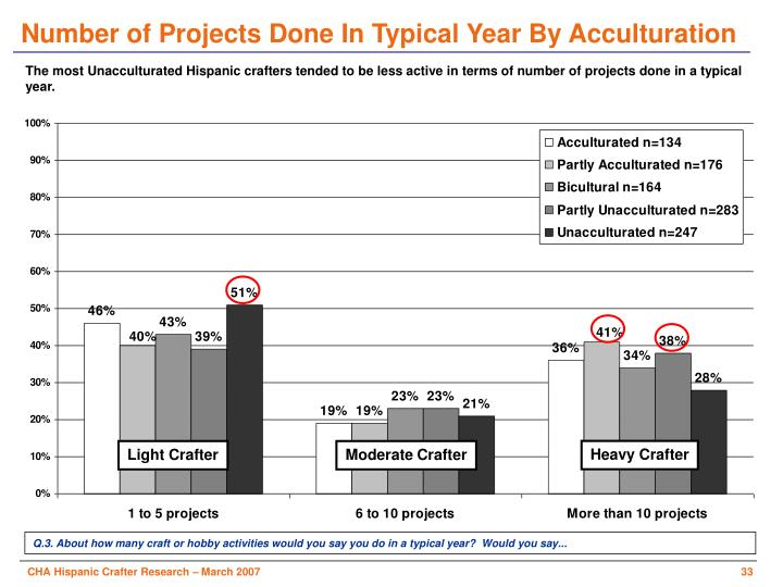 Number of Projects Done In Typical Year By Acculturation