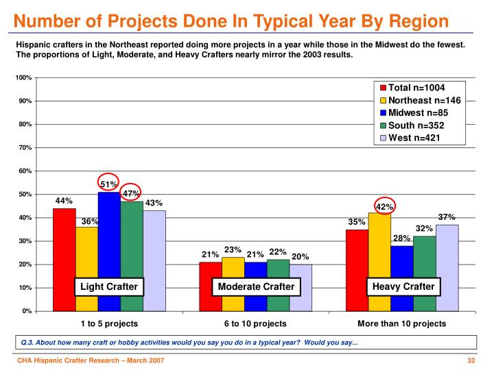 Number of Projects Done In Typical Year By Region