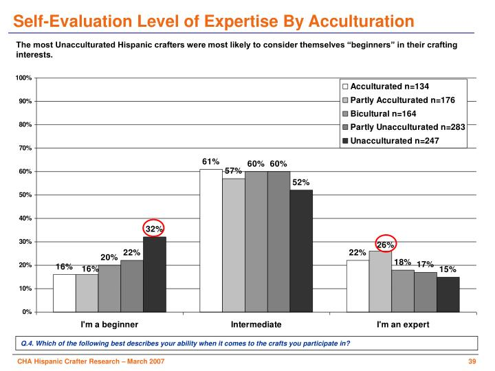 Self-Evaluation Level of Expertise By Acculturation