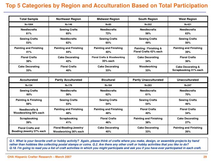 Top 5 Categories by Region and Acculturation Based on Total Participation