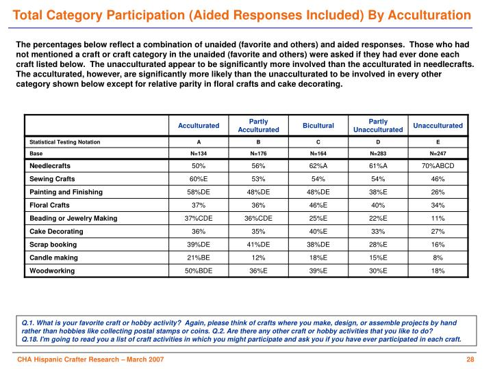 Total Category Participation (Aided Responses Included) By Acculturation