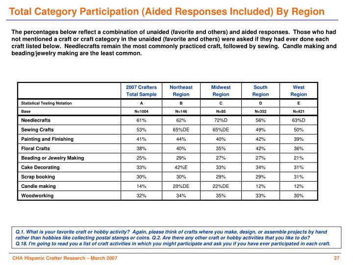 Total Category Participation (Aided Responses Included) By Region