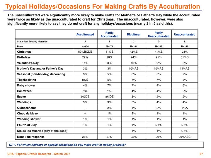 Typical Holidays/Occasions For Making Crafts By Acculturation