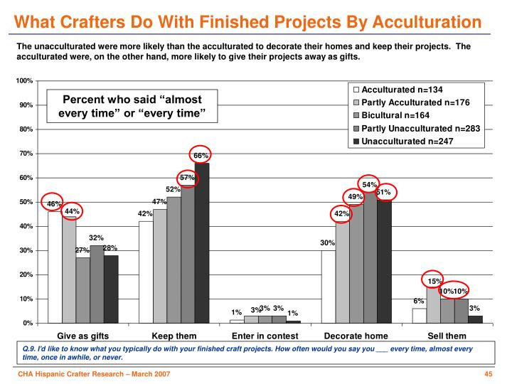 What Crafters Do With Finished Projects By Acculturation
