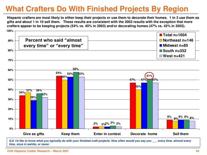 What Crafters Do With Finished Projects By Region