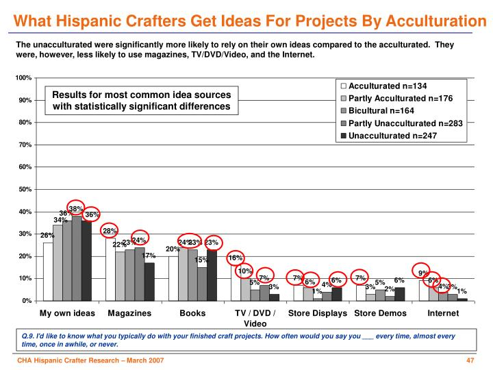 What Hispanic Crafters Get Ideas For Projects By Acculturation