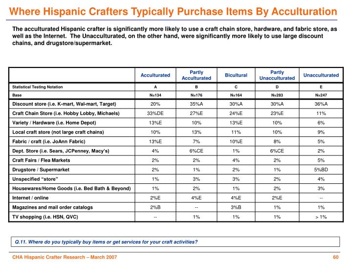 Where Hispanic Crafters Typically Purchase Items By Acculturation