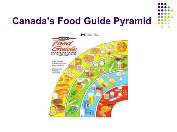 Canada's Food Guide Pyramid