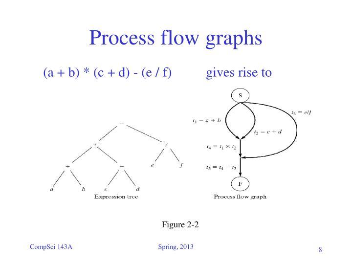 Process flow graphs