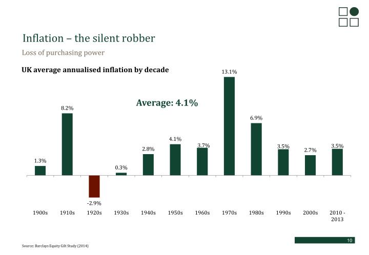 Inflation – the silent robber