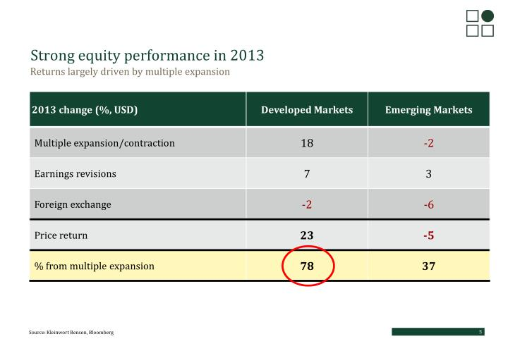 Strong equity performance in 2013