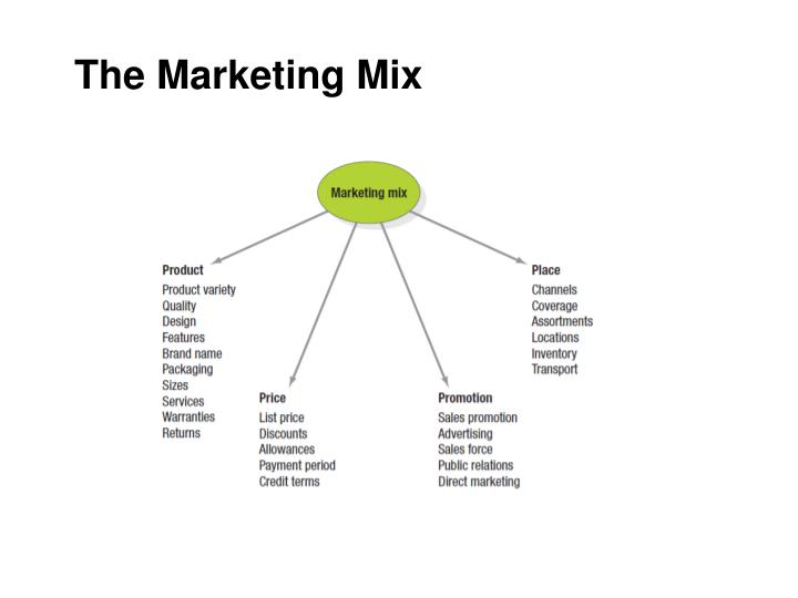 market mix essay - marketing mix the marketing mix is the controllable variables the company puts together to satisfy the target market (perreault and mccarthy, 2004) the target market is the group of customers the.