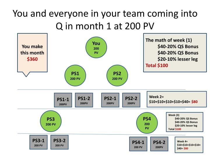 You and everyone in your team coming into q in month 1 at 200 pv