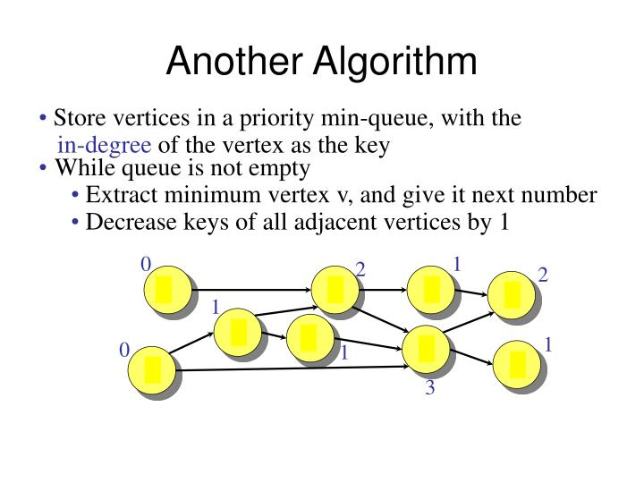 Another Algorithm