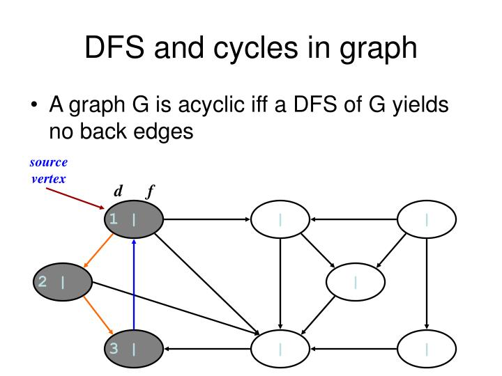 DFS and cycles in graph
